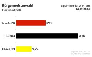 Ergebnisse der Bürgermeisterwahl
