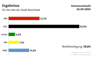 Ergebnisse der Parteien